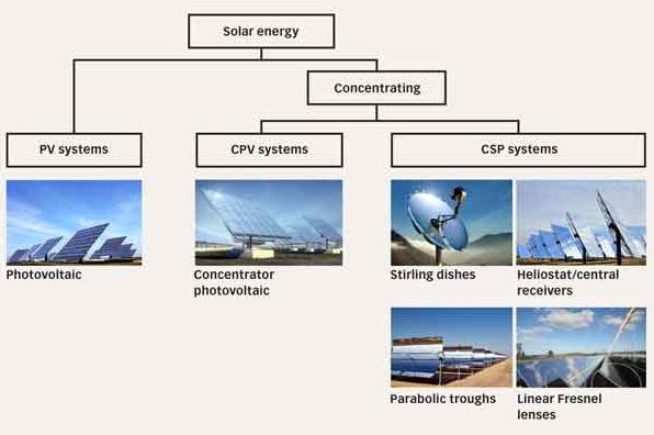 SKF solar 1
