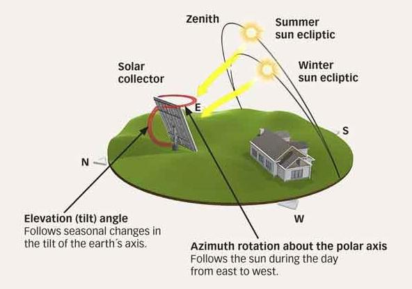 SKF solar 3
