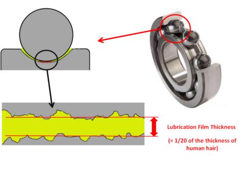 Lubrication Reliabilitywbsl